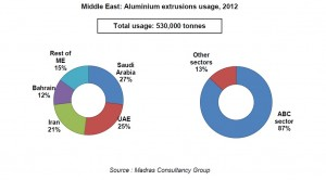 Middle East: Aluminium extrusions usage, 2012