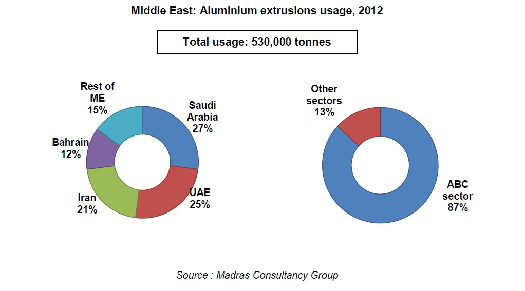 The aluminium downstream markets in the Middle East | AlCircle Blog
