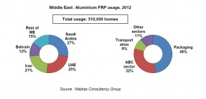 Middle East: Aluminium FRP usage