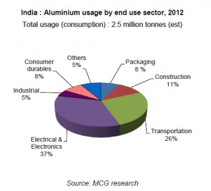 Aluminium usage by end use sector2012