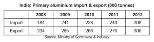 Primary aluminium import & export