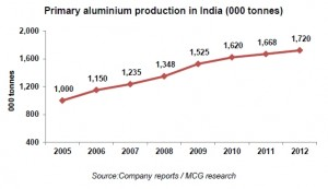 Primary aluminium production