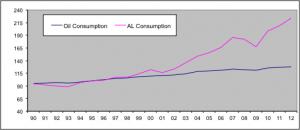 aluminium industry coke issue