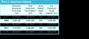US aluminium industry