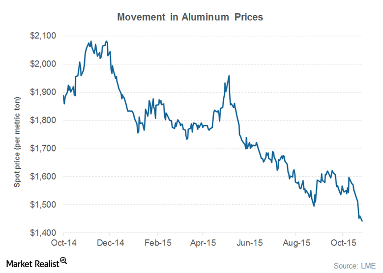 aluminium prices