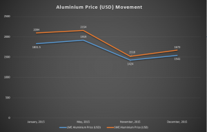aluminium price movement