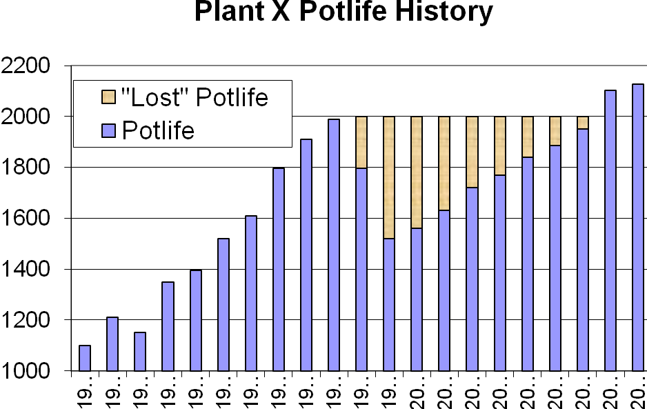 "Figure2. Illustration of cell life lost due to a ""mistake"""
