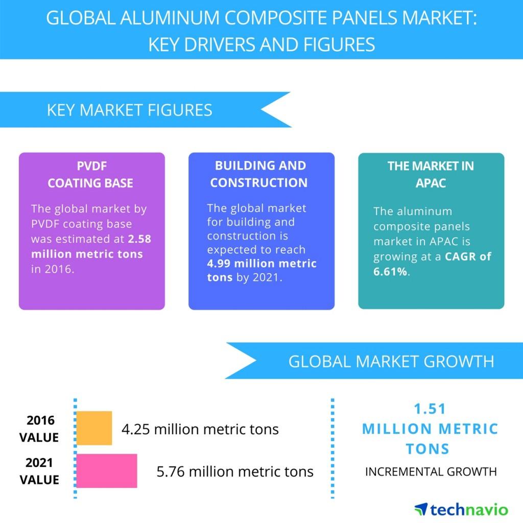 Global ACP market