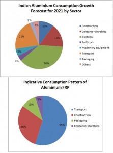 Hint alüminyum FRP Sanayi
