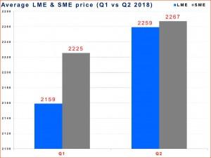 LME-SME_QoQ (4)