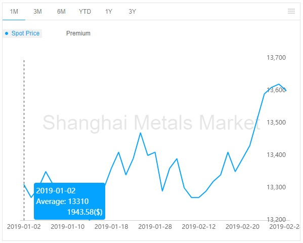 china aluminium price 2019