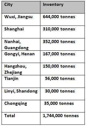china invenotory 2019