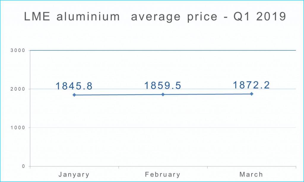 LME average price-Line graph