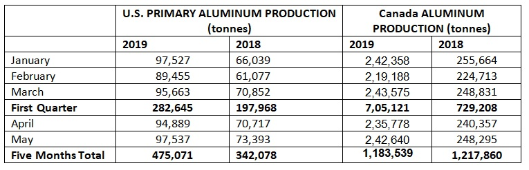 north america aluminium production
