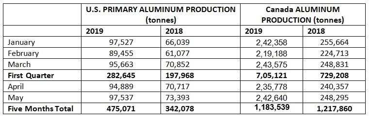 Kuzey Amerika'nın alüminyum üretimi