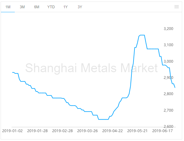 Alumina price 1st Graph
