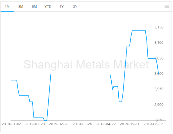 imported alumina price graph
