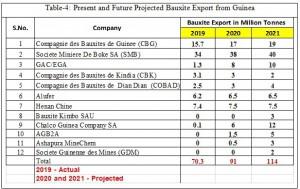 Bauxite Export Guinea