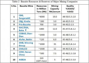 Bauxite Resources