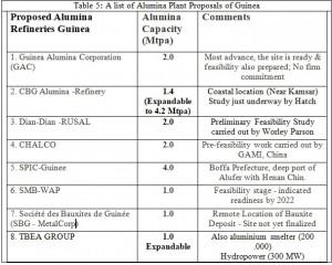 Guinea Alumina refineries