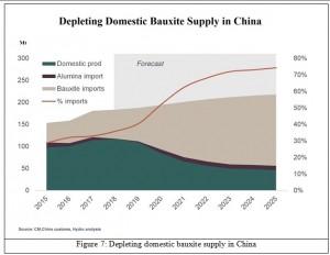 domestic supply